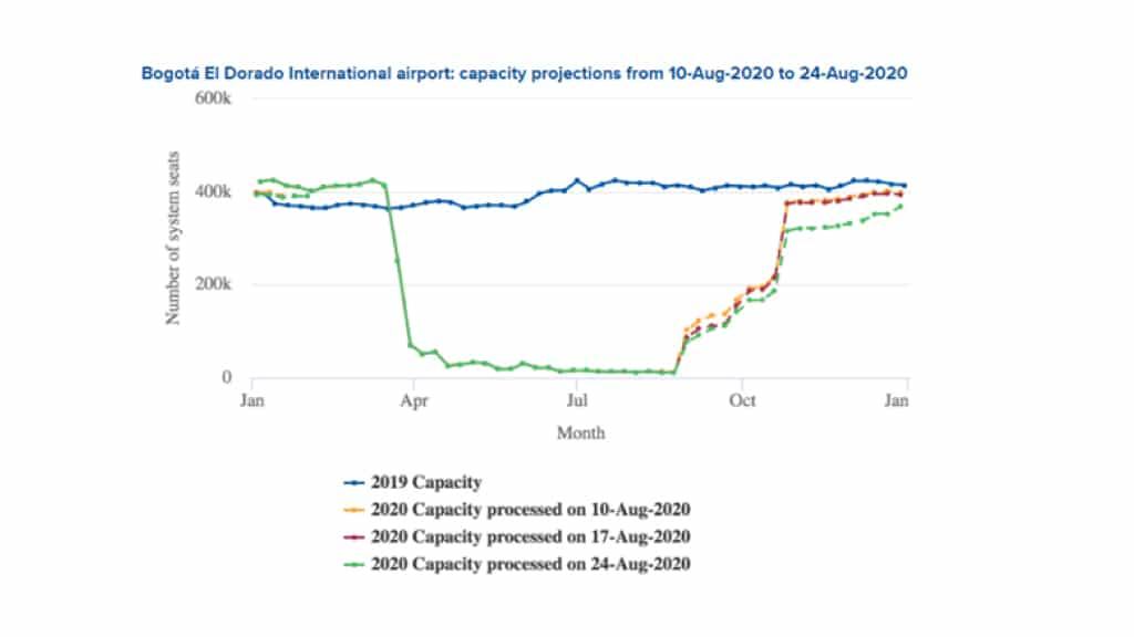 graph of bogota el dorado international airport capacity projections